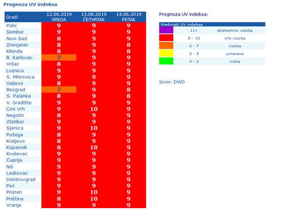 Prognoze UV zračenja