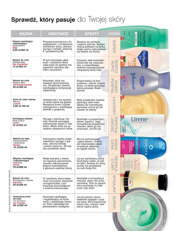 18 najlepszych balsamów nawilżających do ciała. Sprawdź, który pasuje do Twojej skóry