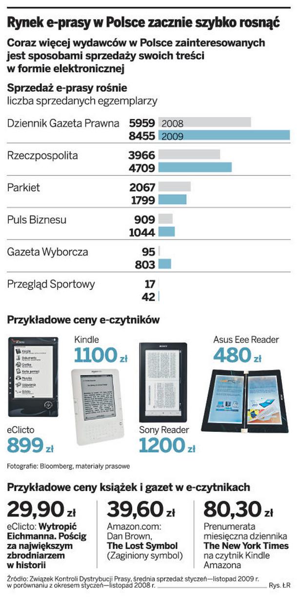 Rynek e-prasy w Polsce zaczyna szybko rosnąć