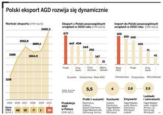 Jesteśmy europejskim liderem w produkcji sprzętu AGD