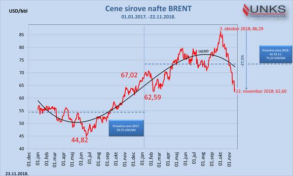 Kretanje cene nafte brent
