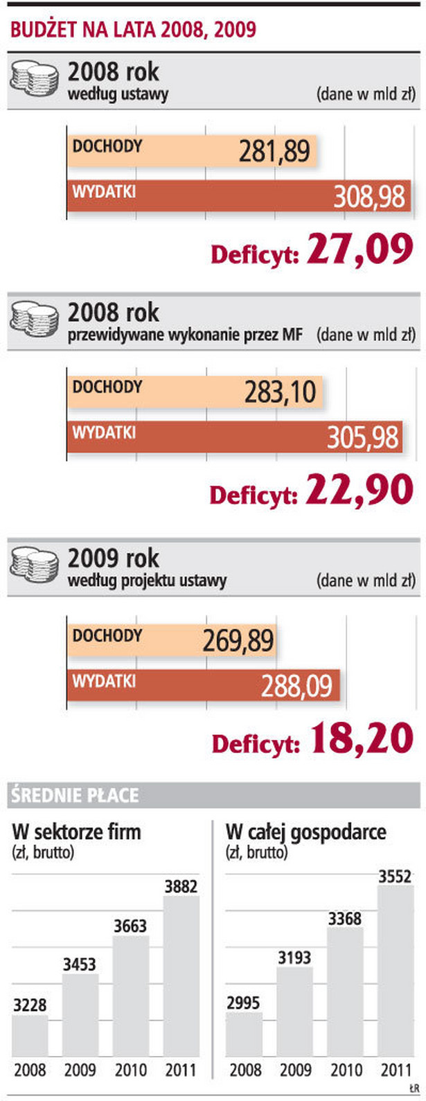 Budżet na lata 2008, 2009