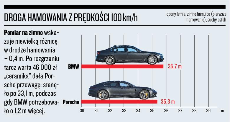 Porsche Panamera kontra BMW serii 7 - droga hamowania