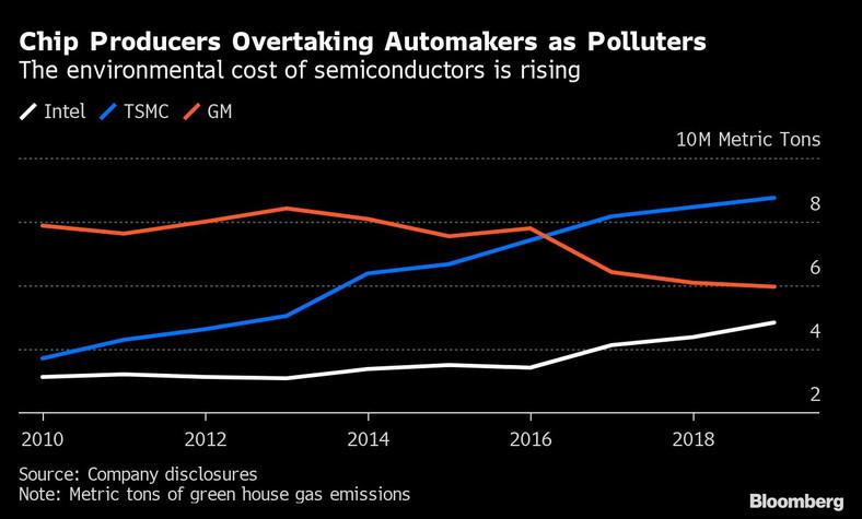 Emisje gazów cieplarnianych przez trzy firmy: Intel, TSMC oraz General Motors w tonach