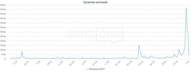 Przystanek Woodstock 2017:dynamika wzmianek