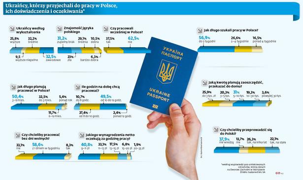 Ukraińscy pracownicy w Polsce (p)