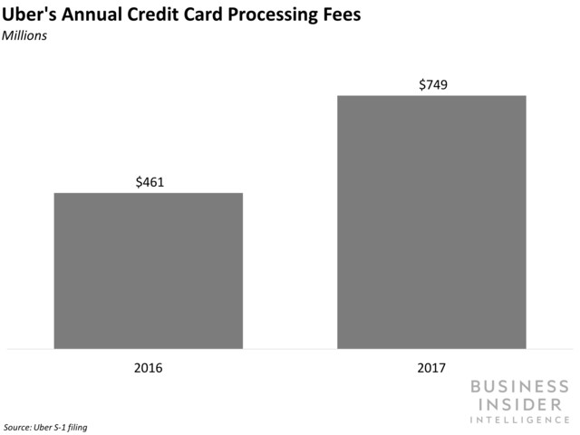 Uber's Annual Credit Card Processing Fees
