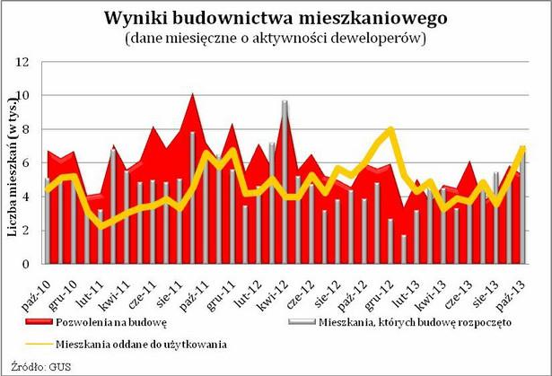 Wyniki budownictwa mieszkaniowego (dane miesięczne o aktywności deweloperów)