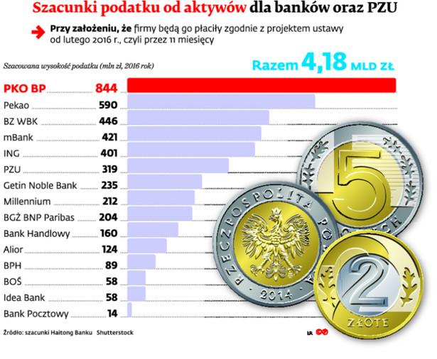 Szacunki podatku od aktywów dla banków oraz PZU