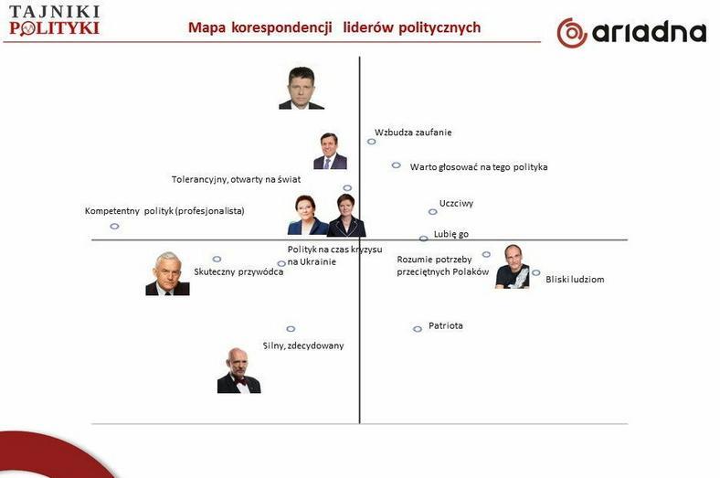 Mapa wizerunkowa (analiza korespondencji) - im bliżej dana cecha polityka, tym bardziej go wyróżnia, fot. tajnikipolityki