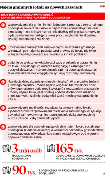 Najem gminnych lokali na nowych zasadach