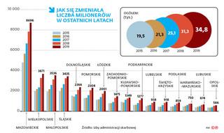 W Polsce wschodniej szybko przybywa milionerów