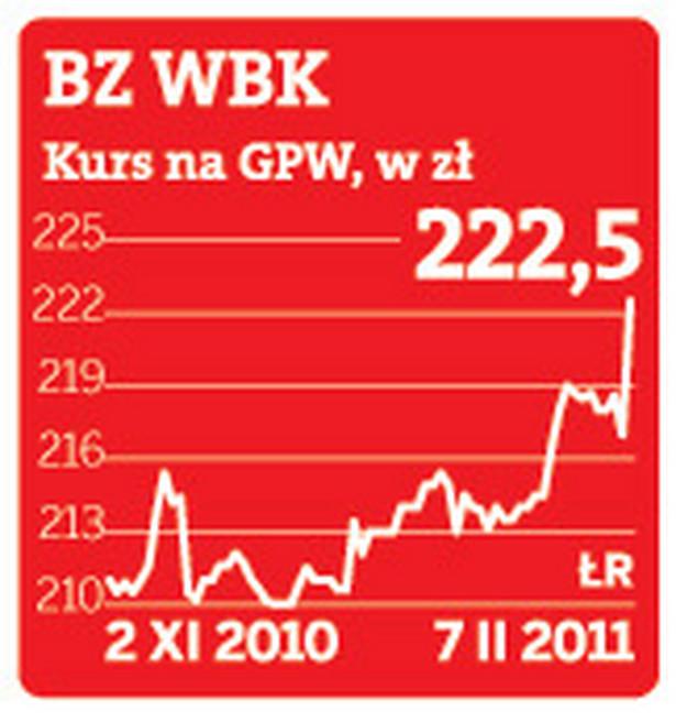 BZ WBK kurs na GPW