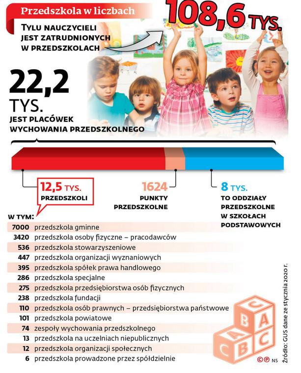 Przedszkola w liczbach