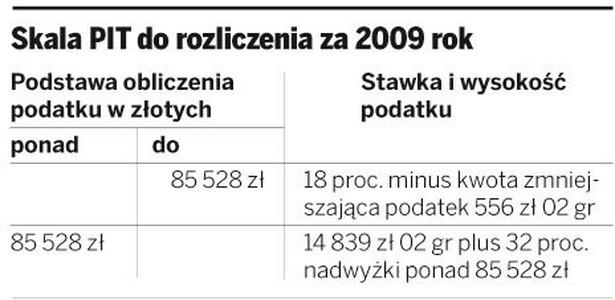 Skala PIT do rozliczenia za 2009 rok