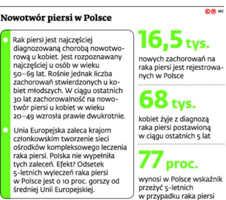 Nowotwór piersi w Polsce
