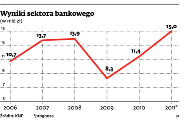 Wyniki sektora bankowego
