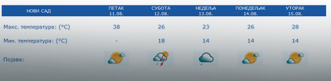Prognoza za 5 dana Novi Sad