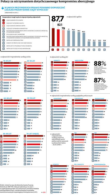 Polacy za utrzymaniem dotychczasowego kompromisu aborcyjnego