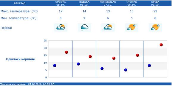 Temperatura u Beogradu za narednih pet dana