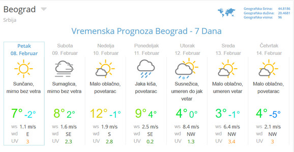 Prognoza za Beograd za sedam dana