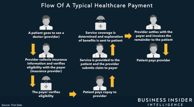 Flowchart of a Typical Healthcare Payment