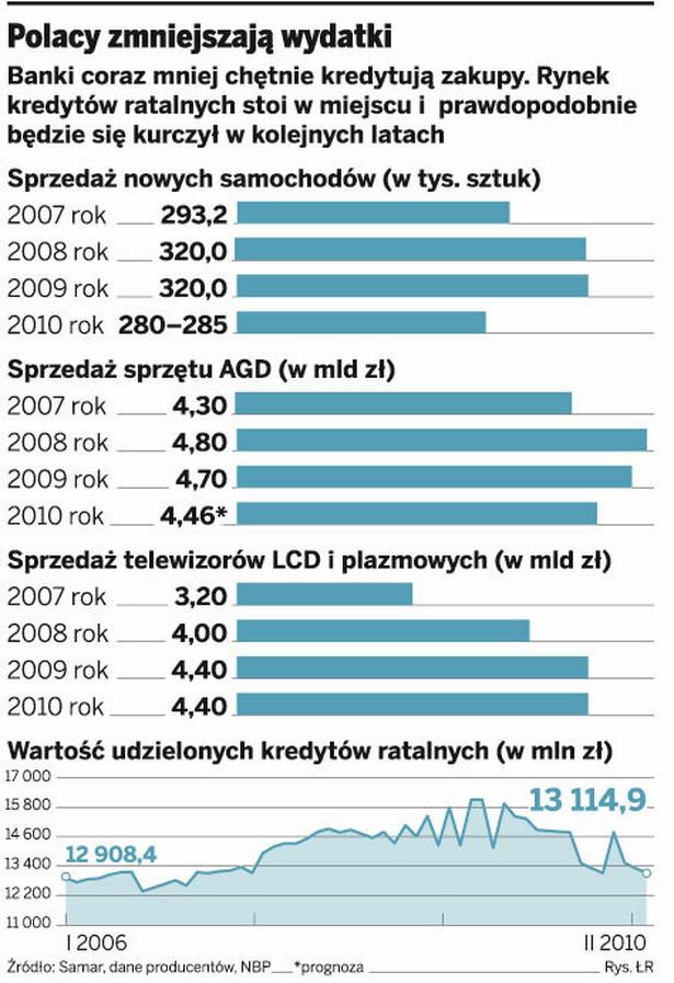 Polacy zmniejszają wydatki
