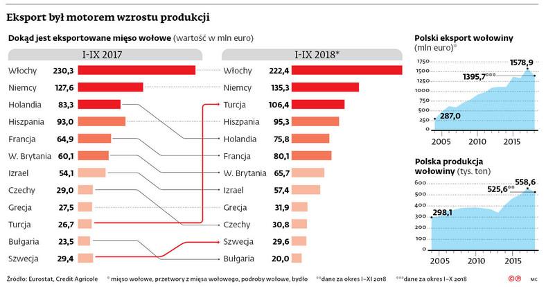Eksport był motorem wzrostu produkcji