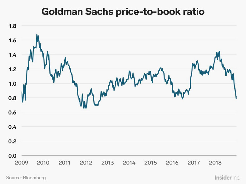 Goldman Sachs Price-to-Book