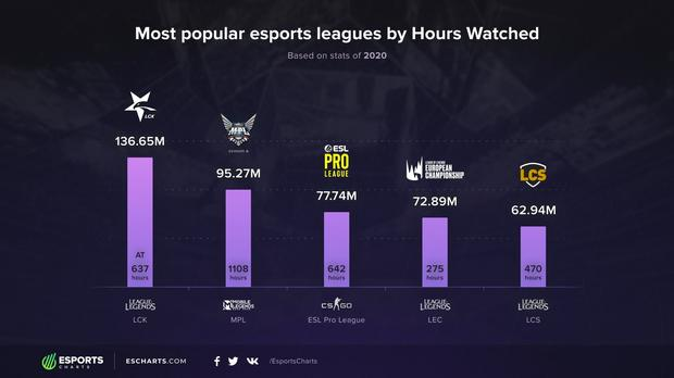 TOP 5 esports leagues of 2020