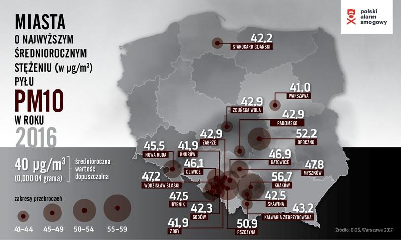 Miasta o najwyższym stężeniu PM10 w 2016 roku / Polski Alarm Smogowy