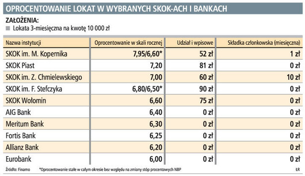 Oprocentowanie lokat w wybranych SKOK-ach i bankach