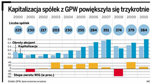 Kapitalizacja spółek z GPW powiększyła się trzykrotnie