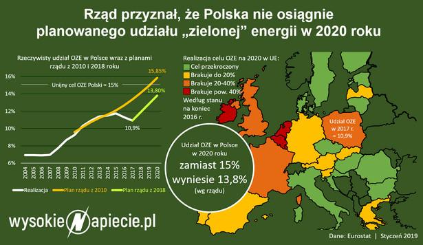 Udział OZE w Polsce w 2020 roku