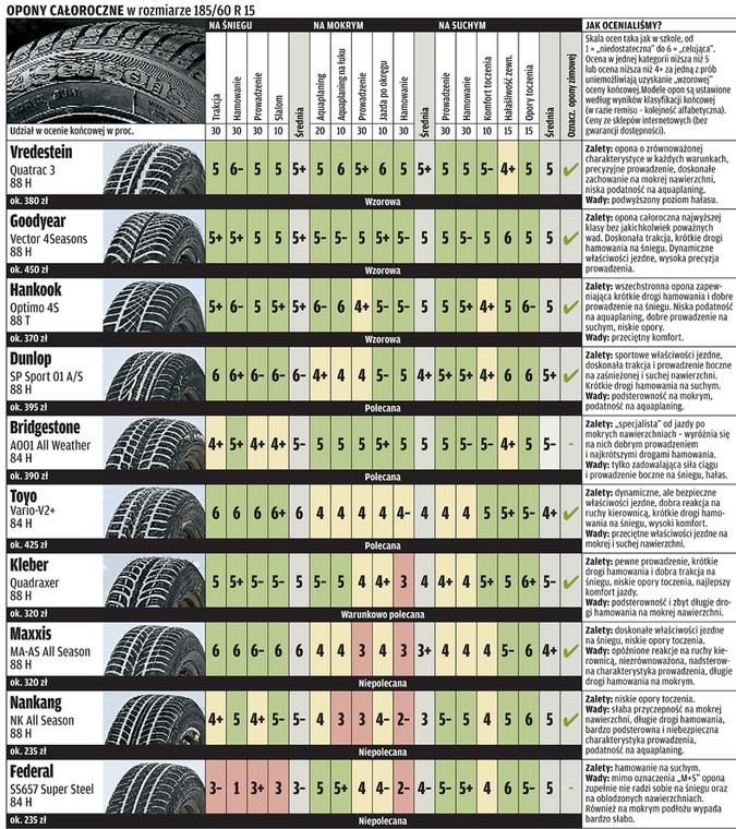 Test Opon Całorocznych W Rozmiarze 18560 R 15 Czy Są Dobre Na