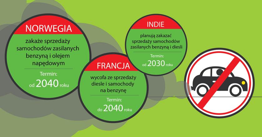 Kolejne kraje przyjmują zakazy sprzedaży aut na benzynę, ropę i gaz.