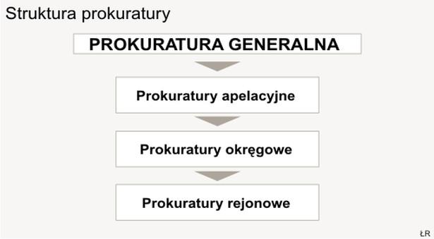 Struktura prokuratury