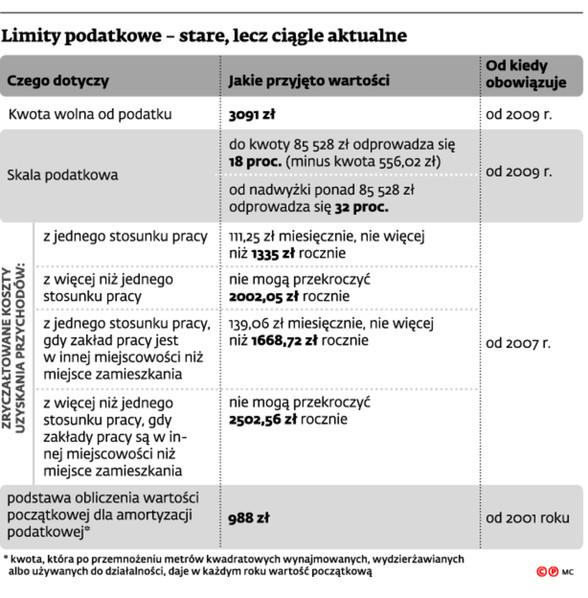 Limity podatkowe – stare, lecz ciągle aktualne