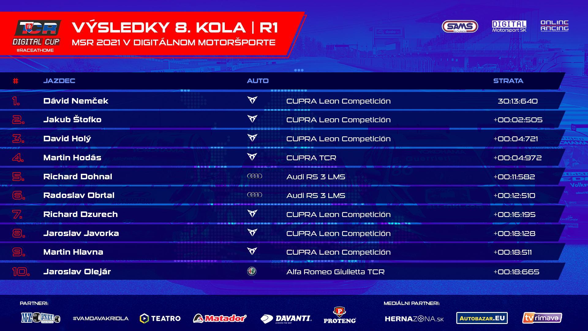 Výsledky prvého šprintu záverečného 8. kola TCR Digital Cupu.