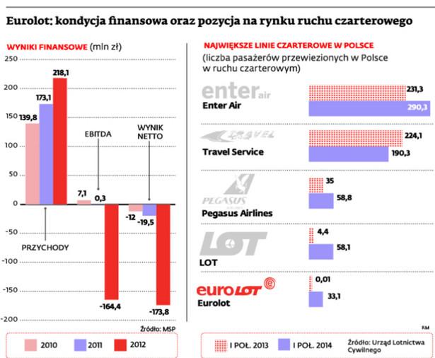 Eurolotu: kondycja finansowa oraz pozycja na rynku ruchu czarterowego