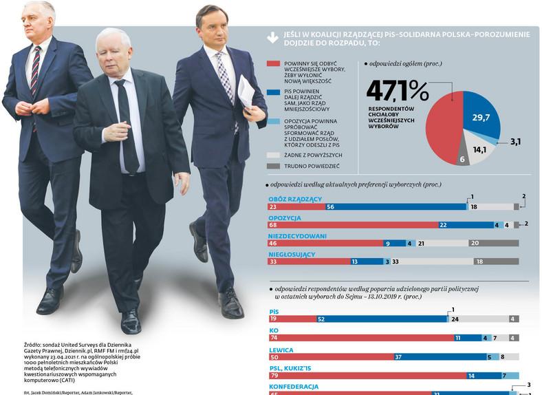 Jeśli w koalicji rządzącej PiS-Solidarna Polska-Porozumienie dojdzie do rozpadu