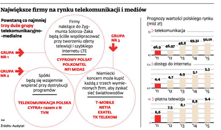 Największe firmy branży telekomunikacji i mediów