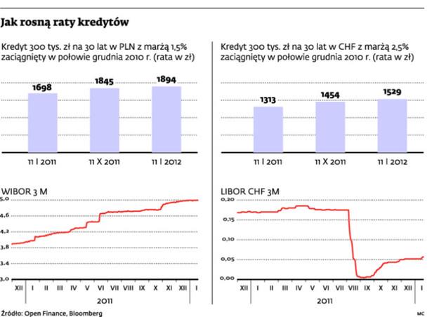 Jak rosną raty kredytów