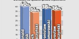 Komorowski ma gorzej niż Tusk. Dlaczego?