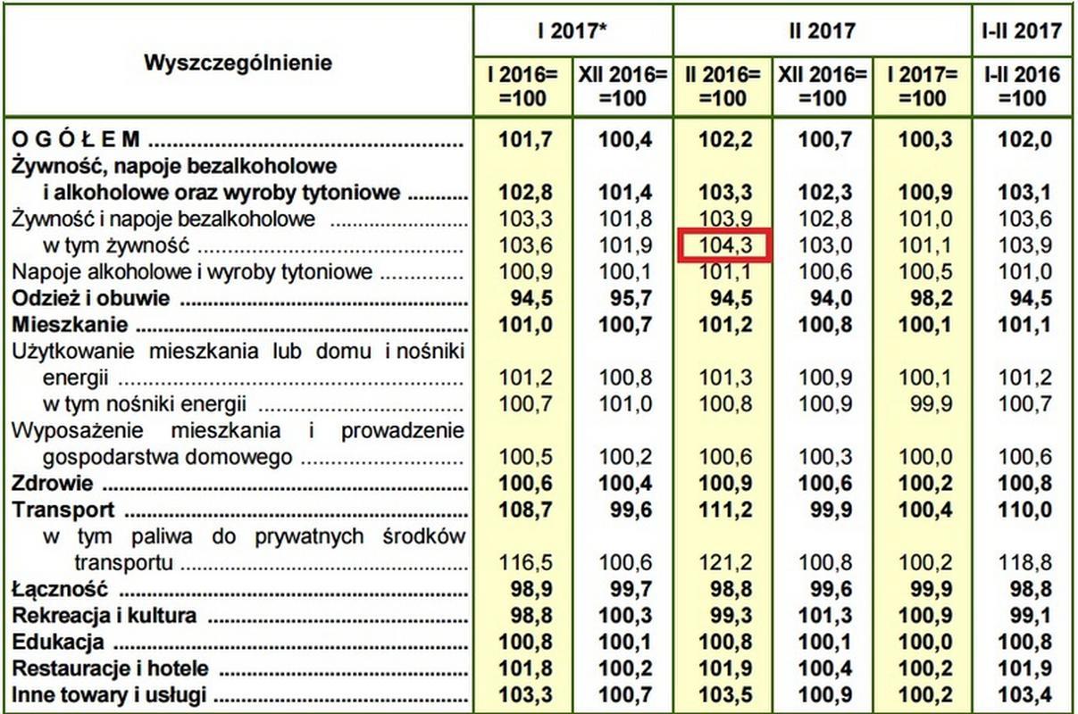 Inflacja w Polsce w 2017 r.