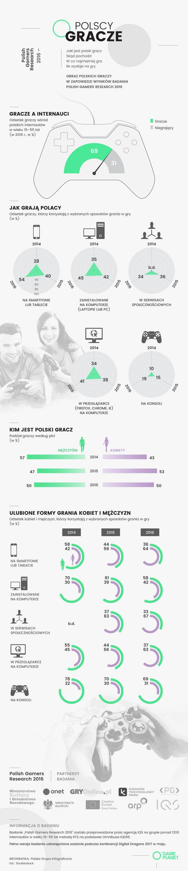 Polish Gamers Research 2016