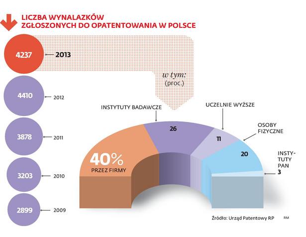 Liczba wynalazków zgłoszonych do opatentowania w Polsce