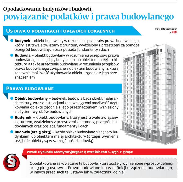 Opodatkowanie budynków i budowli, powiązanie podatków i prawa budowlanego