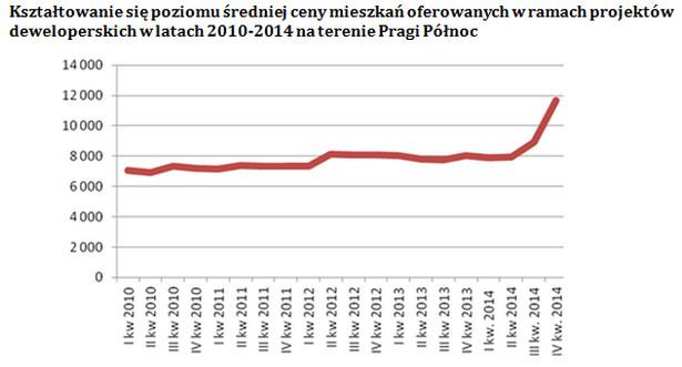 Kształtowanie się cen na terenie Pragi Północ, lata 2010 - 2014