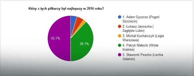 Wyniki głosowania na najlepszego lewego skrzydłowego 2016 roku w Ekstraklasie
